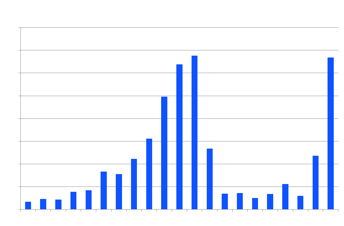 Amazon book offerings by year of publication