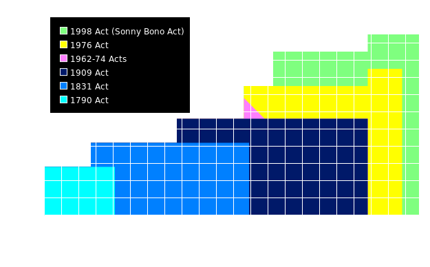History of Copyright Term in US